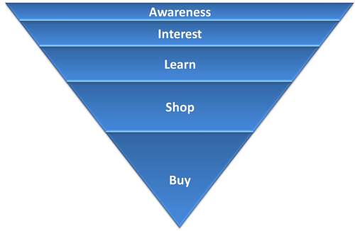 Purchase Process is Iterative, You Savvy!