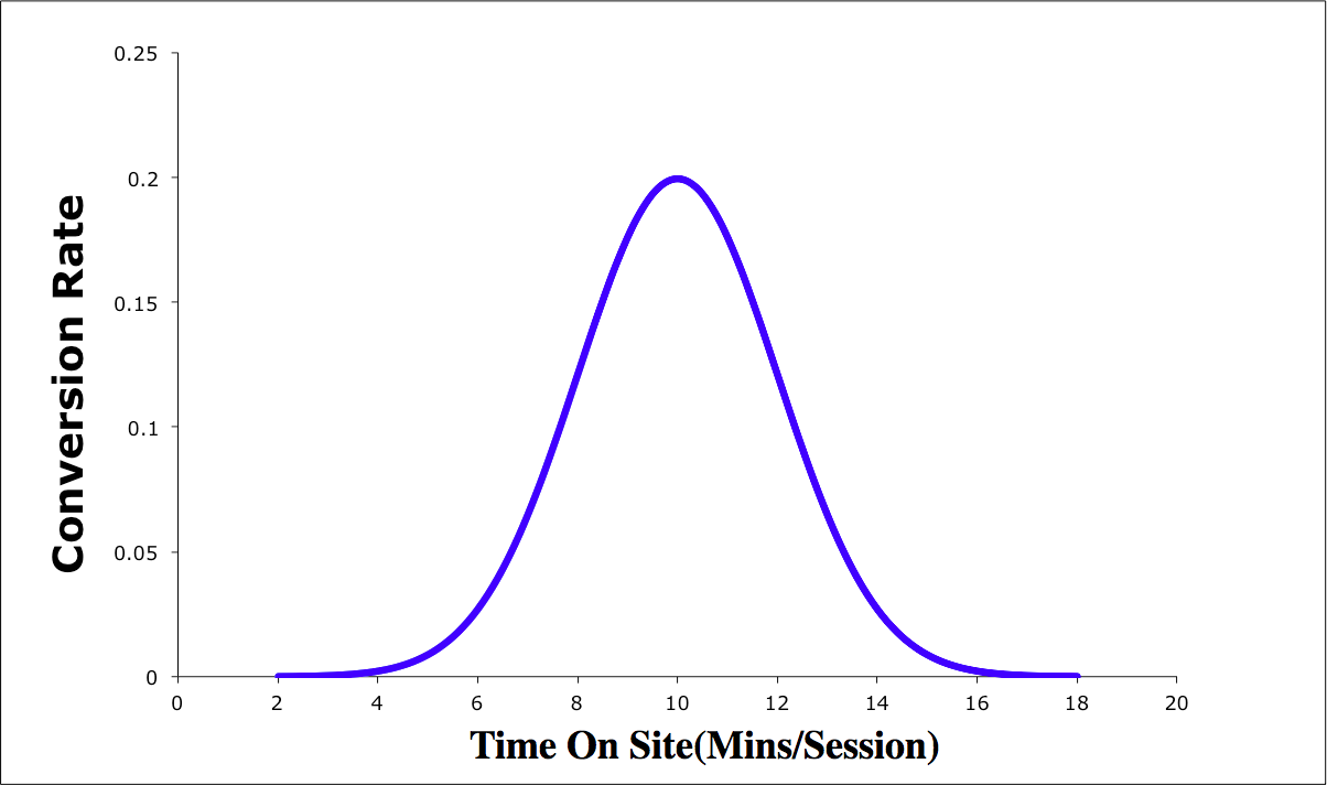 Time-on-Site: Understanding the sweet spot for conversions