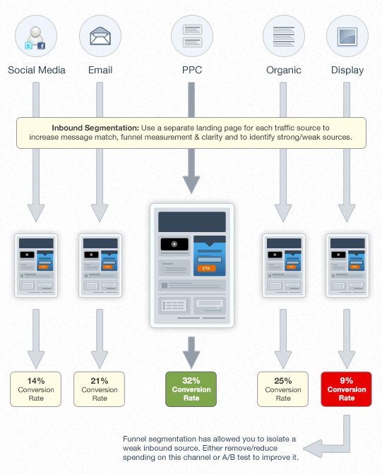 Holiday Season Protip - Landing Pages For Key Visitor Segments