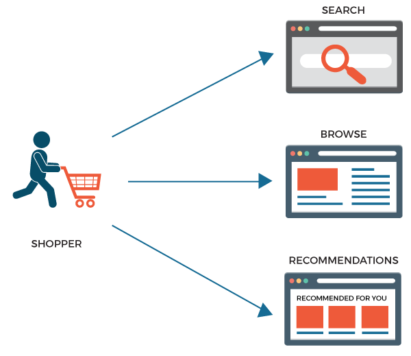 A Definitive Guide to Ecommerce Search UX