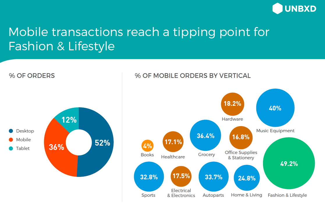 What 2 Billion eCommerce Interactions Reveal About Mobile Product Discovery