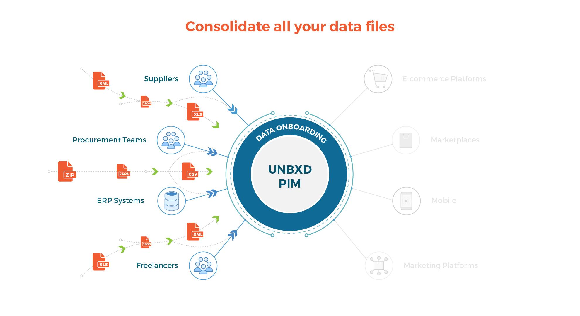 Unbxd PIM solution