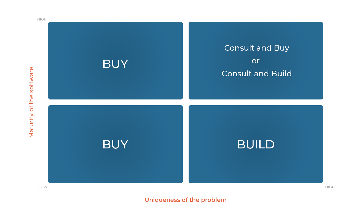 Build vs Buy a Site Search Solution