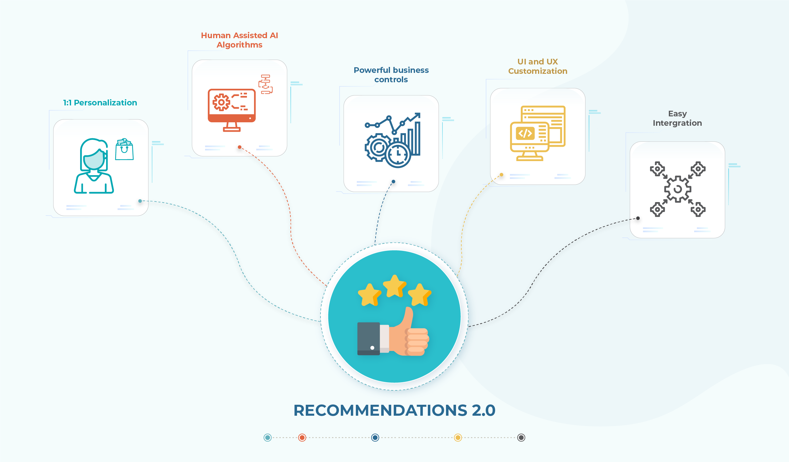 Unbxd Recommendations 2.0