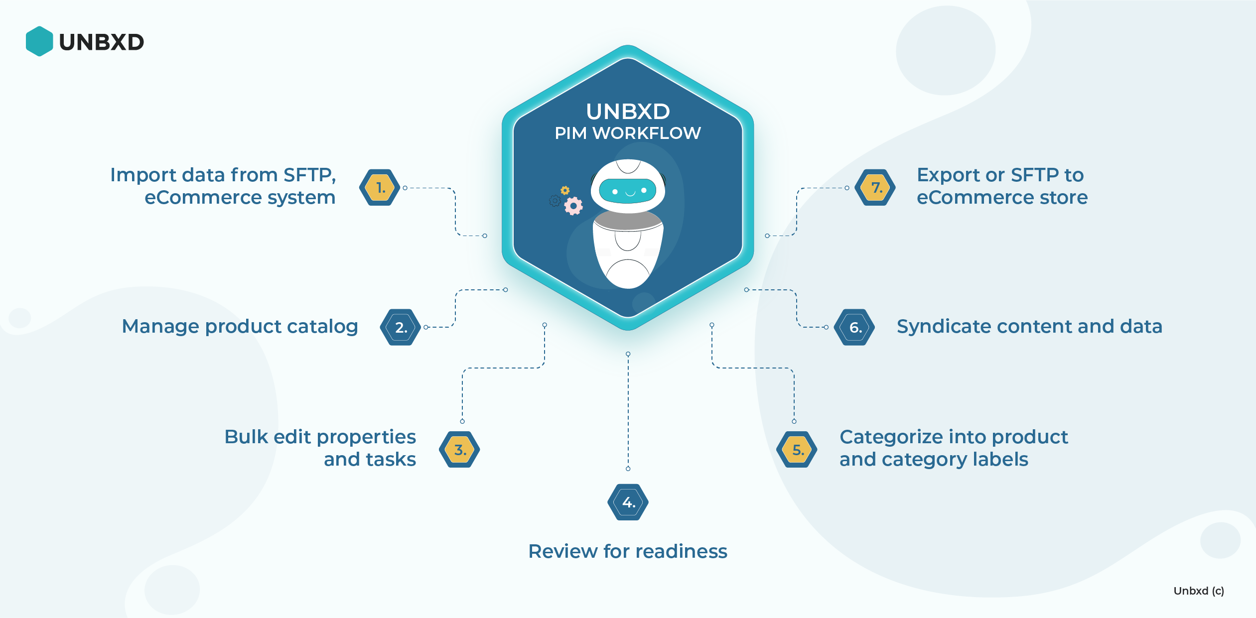 Automating manual daily tasks with Unbxd PIM Workflows