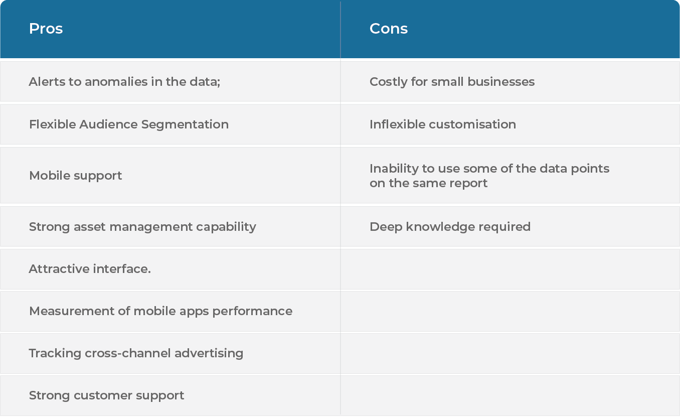 Pros and Cons of Adobe Marketing Cloud