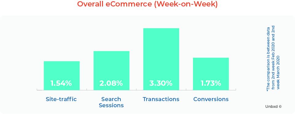 Overall eCommerce (Week-on-Week)
