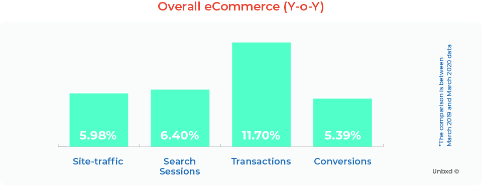 Overall eCommerce (Y-o-Y)