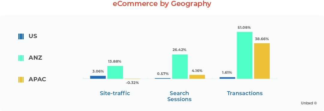 eCommerce by Geography