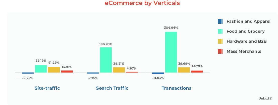 eCommerce by Verticals