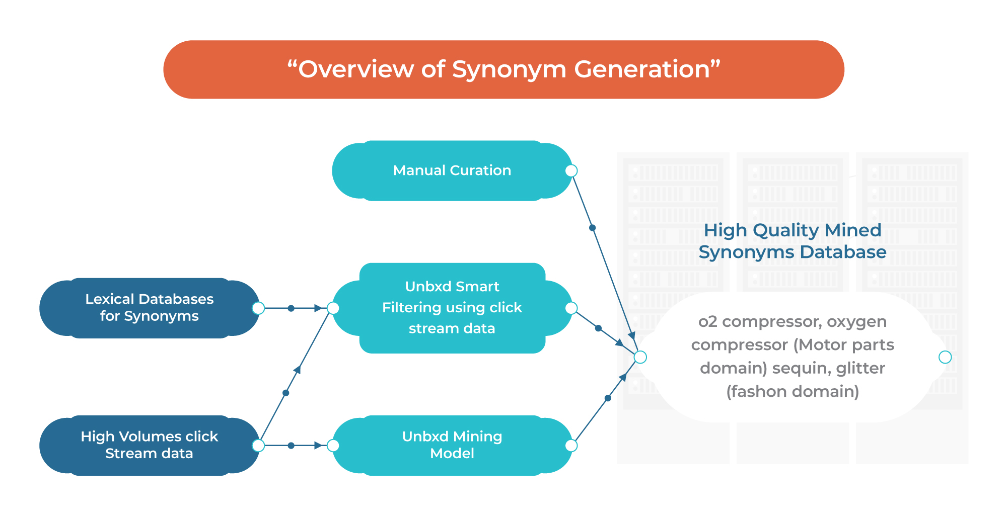 Synonym Generation for eCommerce Search