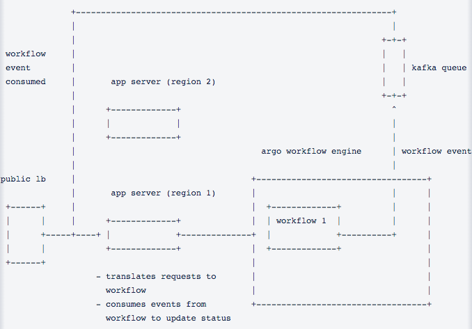 Basic view of Request Flow