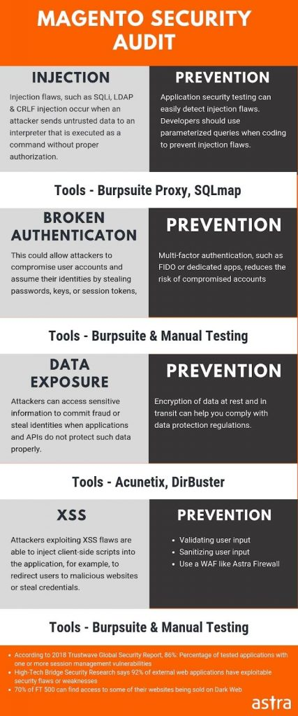 Magento security audit infographic