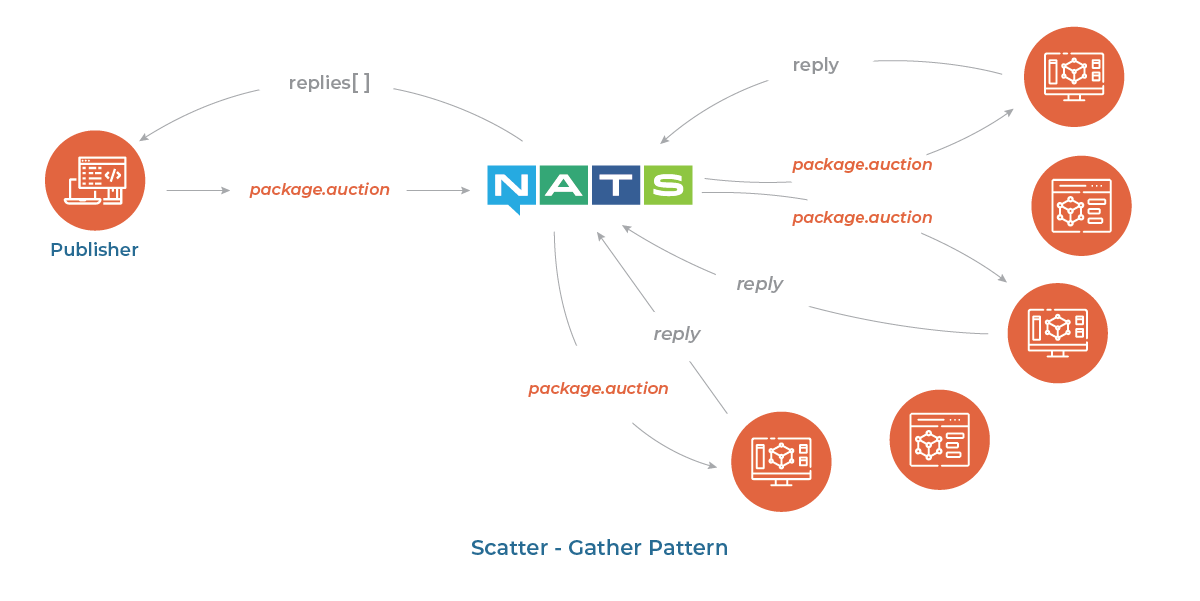 Scatter - Gather Pattern