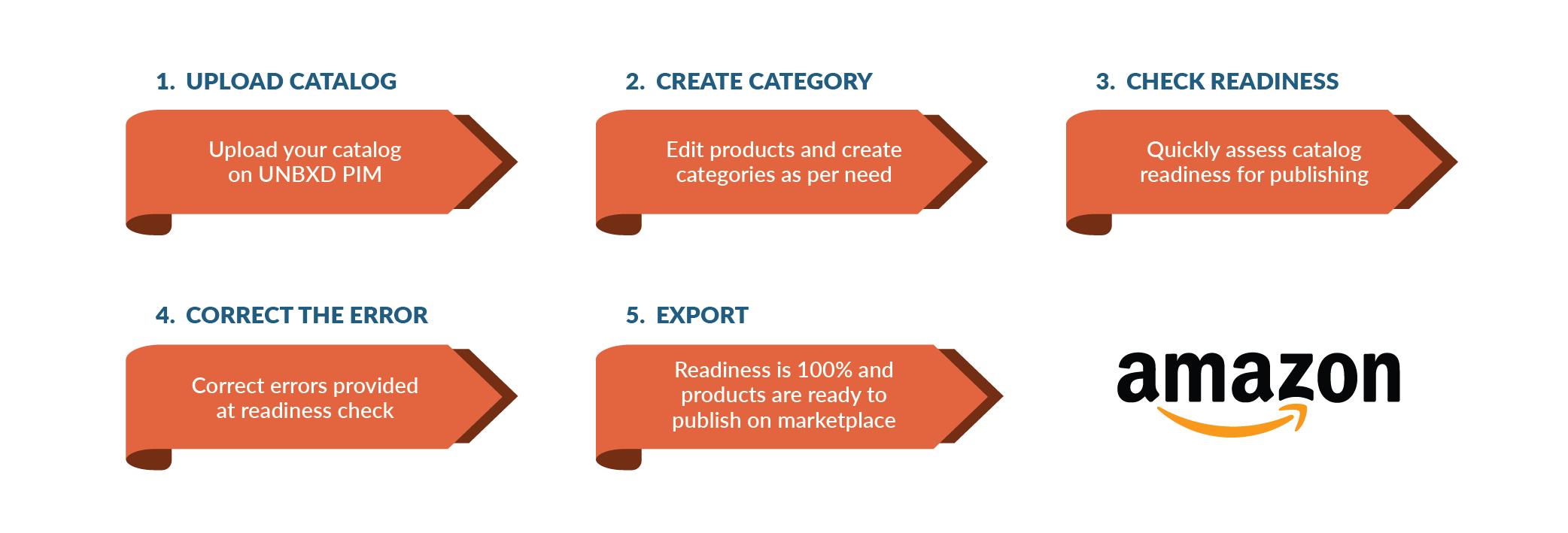 Unbxd PIM 5 Step process for Amazon